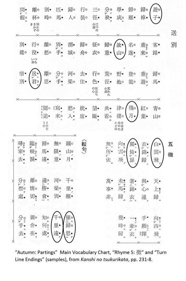 Vocabulary Chart, Rhyme 5 and 'Turn Line Endings' (samples), from Kanshi no tsukurikata, pp. 231-8